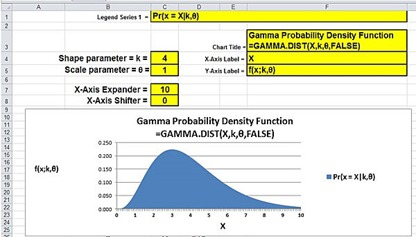 excel, excel 2010, excel 2013, gamma distribution, excel graph, excel chart, statistics,gamma,poisson