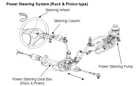 power steering mobil toyota kijang