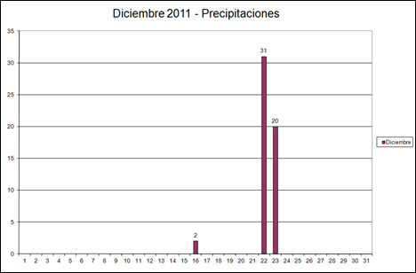 Precipitaciones (Diciembre 2011)