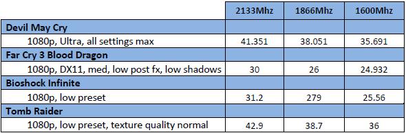 Rendimiento RAM AMD A10 6800K