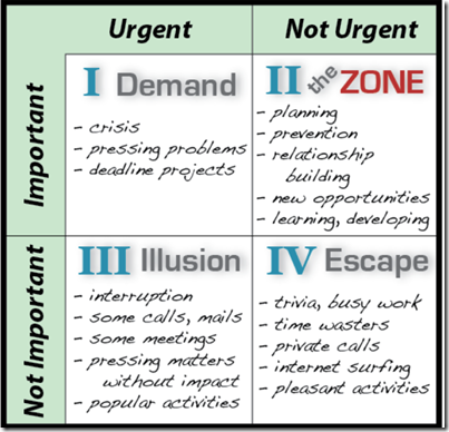 Importance versus Urgency Matrix