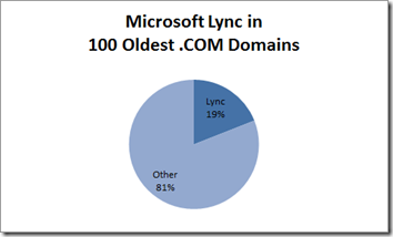 oldest dotcom chart