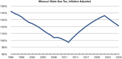 Chart of the relative value of Missouri state gas tax compared to 2011, adjusted for inflation