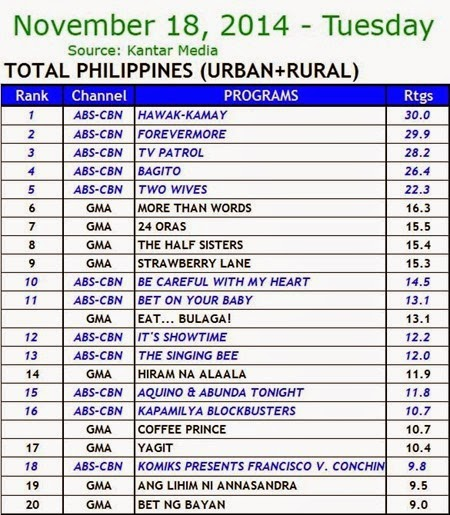 Kantar Media National TV Ratings - Nov 18, 2014 (Tuesday)