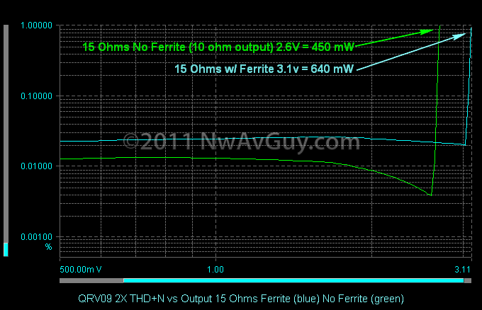 QRV09 2X THD N vs Output 15 Ohms Ferrite (blue) No Ferrite (green) comments