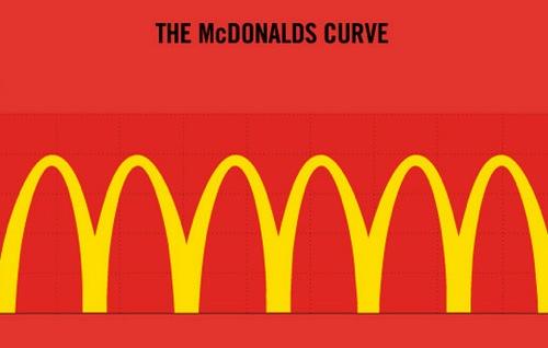 Macdonald logo curve