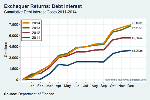 Debt Interest