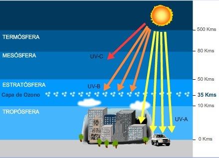 Capa de Ozono filtra los rayos UV