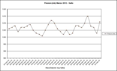 Presion (Marzo 2012)