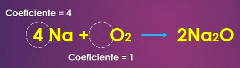 Coeficientes de una reaccion quimica
