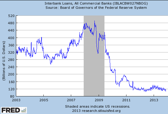 From LIBOR to Fed Funds: Five facts about the US interbank lending market