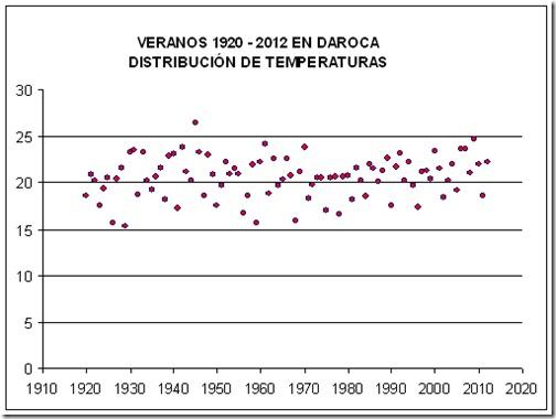 Veranos Daroca