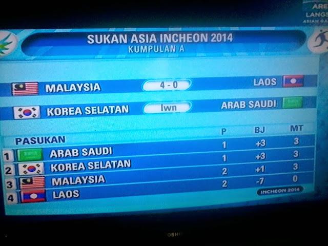 17th Asian Games Incheon Malaysia benam Laos 4 0