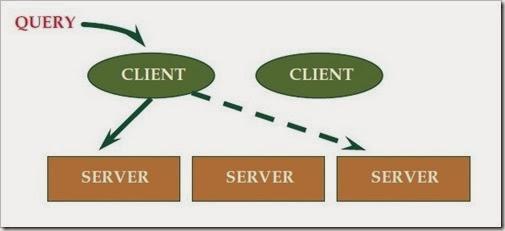 Sistem client-server