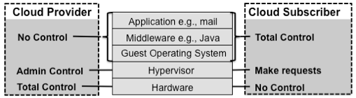IaaS Component Stack and Scope of Control