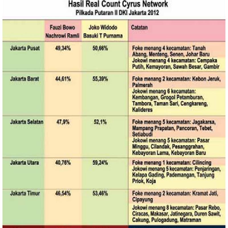 Hasil Quick Count Pilkada Putaran II DKI Jakarta 2012