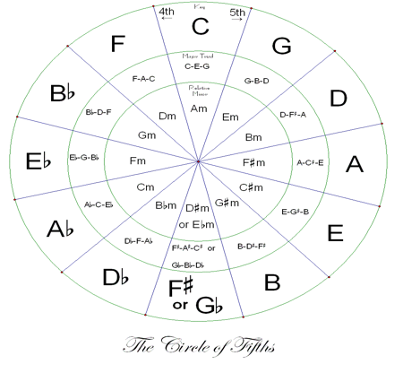 The Circle of Fifth