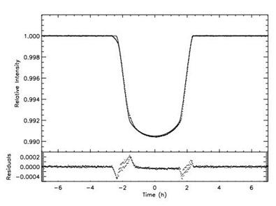 curva de luz de um exoplaneta com anéis