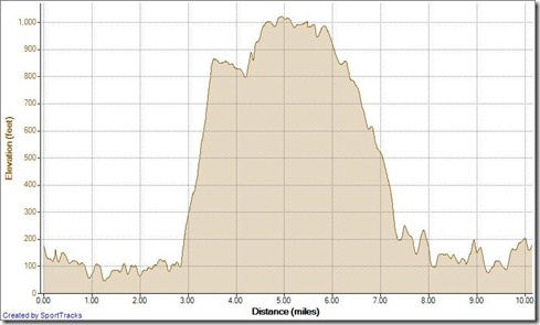 Running Up Mentally Sen. down Mathis 2-27-2013, Elevation - Distance