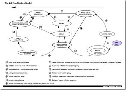art_ecosystem_model