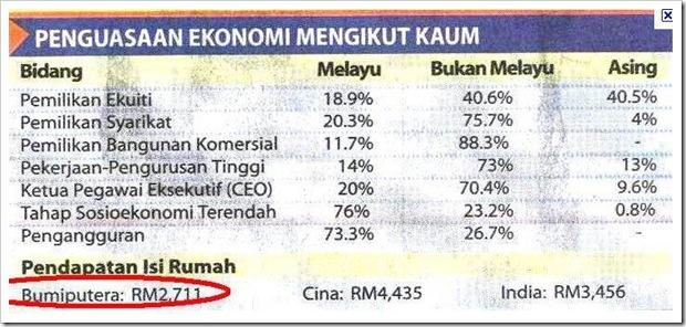 Penguasaan Ekonomi Mengikut Kaum di Malaysia