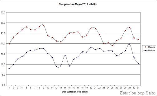 Temperatura Maximas y Minima (Mayo 2012)