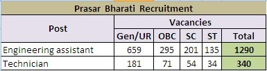 ssc-prasar-bharti-recruitment-2013-vacancies,jobs in prasar bharti
