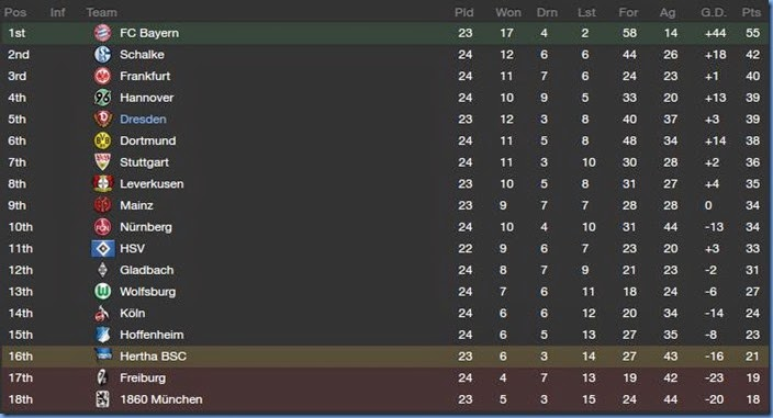 Dynamo dresden vs inter and other news - Germany bundesliga league table ...