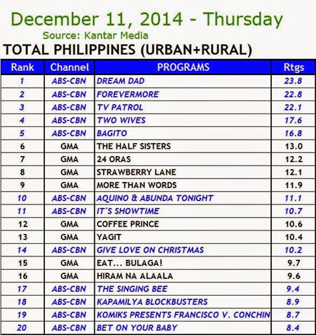 Kantar Media National TV Ratings - Dec. 11, 2014 (Thursday)