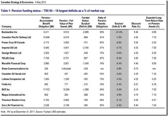 Régimes de retraite un boulet pour les grandes entreprises (1)