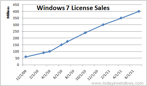 Windows 7 License Sales