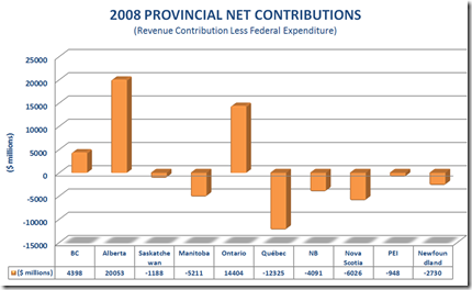 Provincial Net Contributions
