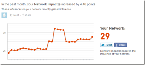 Klout Network Impact