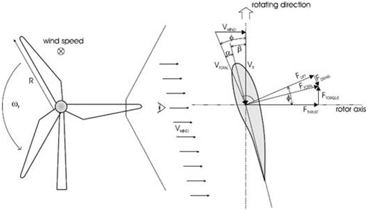 AERODYNAMIC FORCES AND VELOCITIES AT ROTOR BLADE