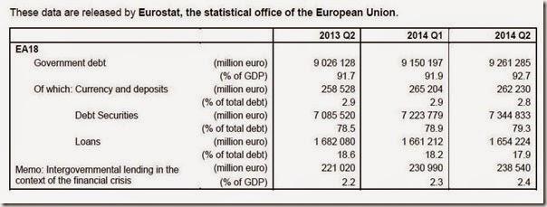 Debt Euro Area
