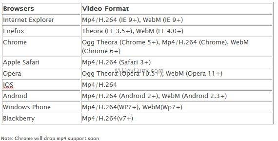 html5-video-formats