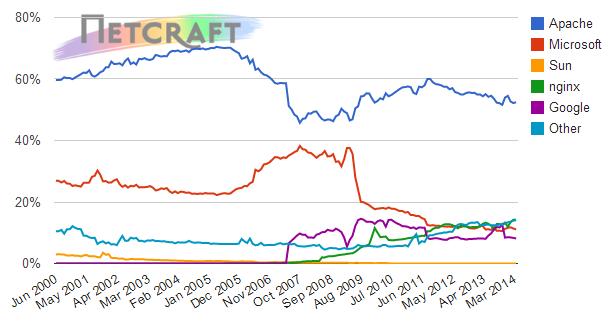 Netcraft server stats
