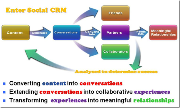 thesis on crm marketing