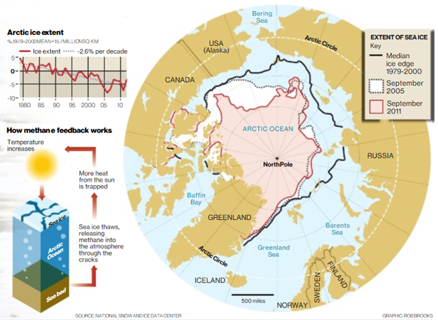 The deadly depths - Methane release in the Arctic. Arctic sea ice extent and methane releases. Rob Brooks / independent.co.uk