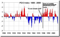 PDO-index-since-1900