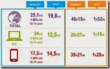 Total digital audience di Audiweb