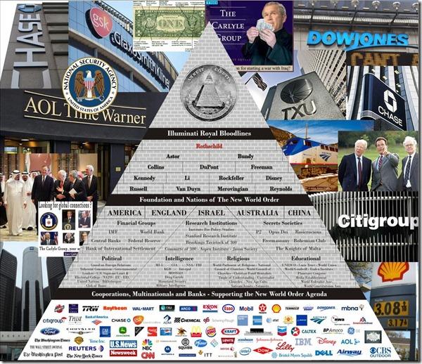 A Evolução da Nova Ordem Mundial