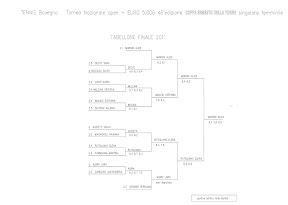 Tabellone finale del torneo
