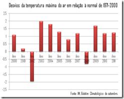 Desvios da Temperatura Máx Média Setembro