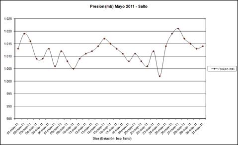 Presion (Mayo 2011)