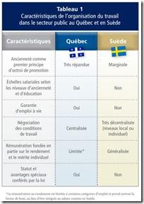 organisation du travail en Suède
