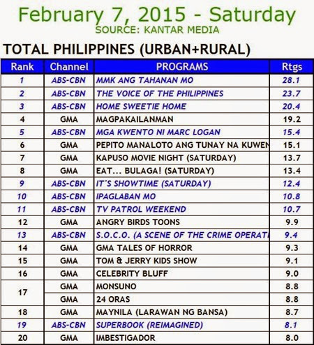 Kantar Media National TV Ratings - Feb 7, 2015 (Sat)