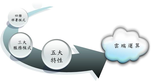 cloudcomputing345