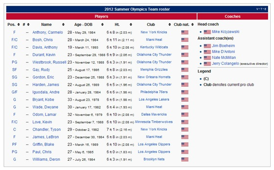 Roster-USA-olimpic-basketball-2012