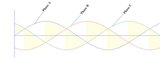 Three phase sine waves